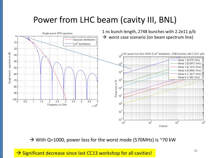 Power from LHC beam (cavity III, BNL)