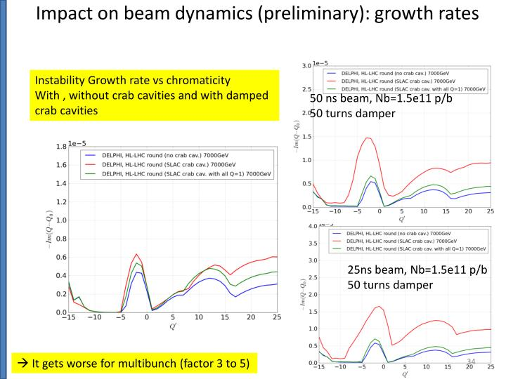 Impact on beam dynamics (preliminary): growth rates
