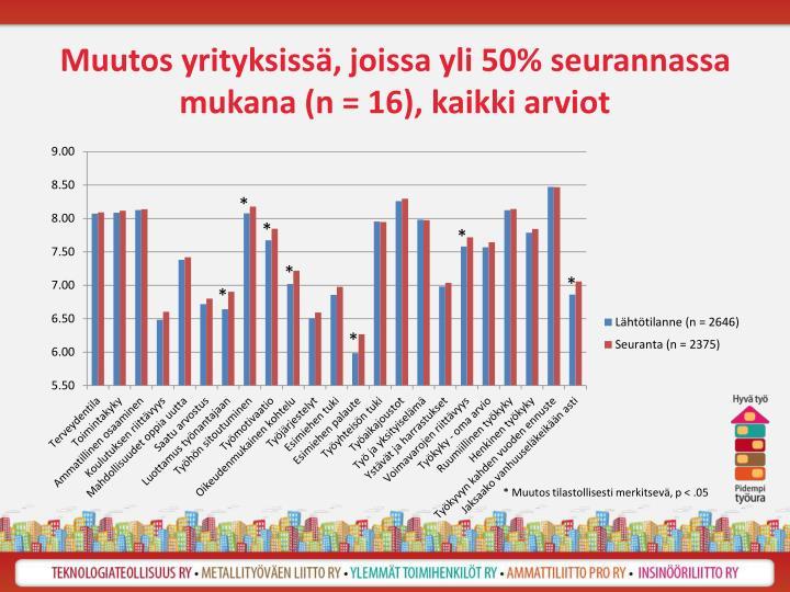 Muutos yrityksissä, joissa yli 50% seurannassa mukana (n = 16), kaikki arviot