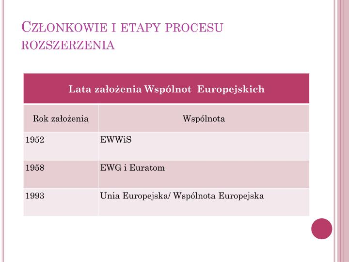 Członkowie i etapy procesu rozszerzenia