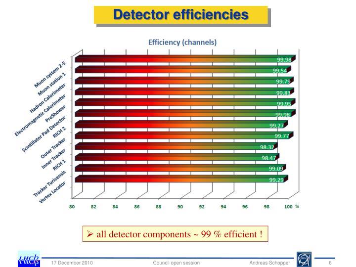 Detector efficiencies