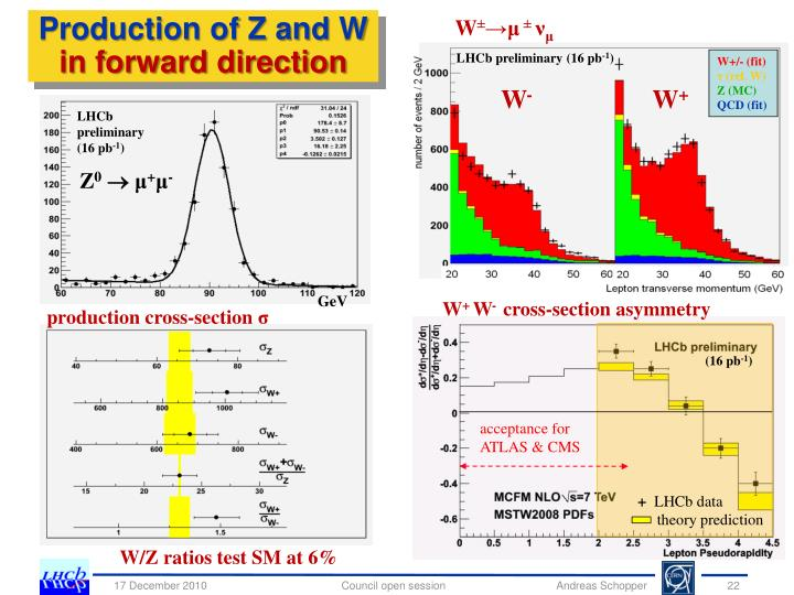 Production of Z and W