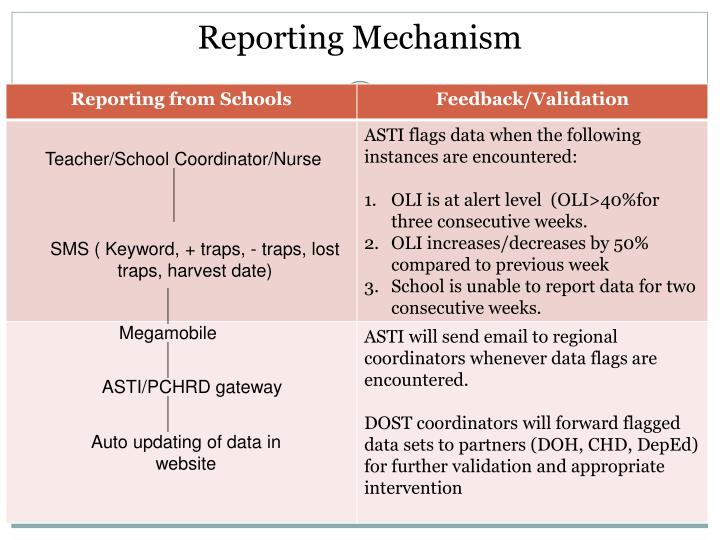 Reporting Mechanism