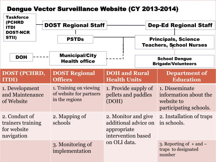Dengue Vector Surveillance Website (CY 2013-2014)
