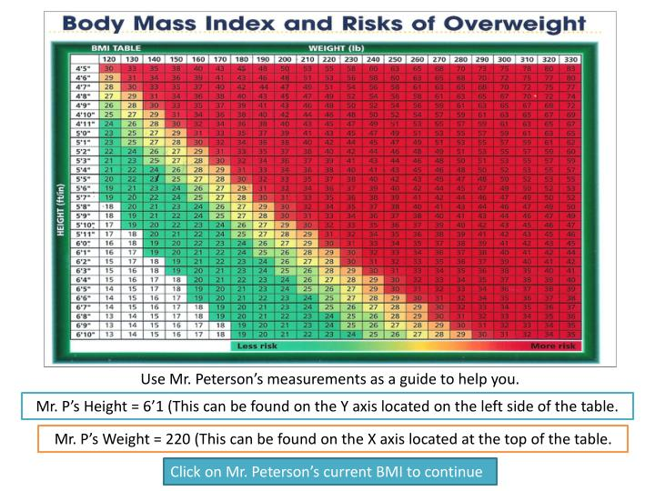 Use Mr. Peterson's measurements as a guide to help you.