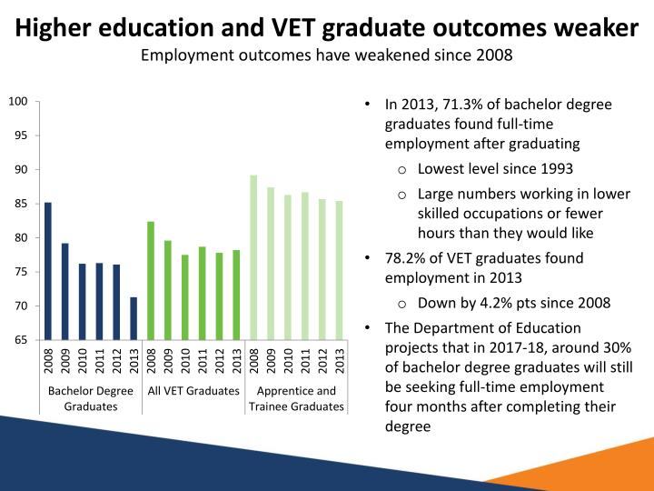 Higher education and VET graduate outcomes weaker
