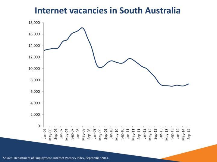 Internet vacancies in south australia