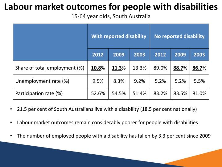 Labour market outcomes for people with disabilities