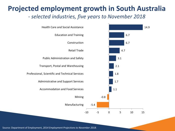 Projected employment growth in South Australia