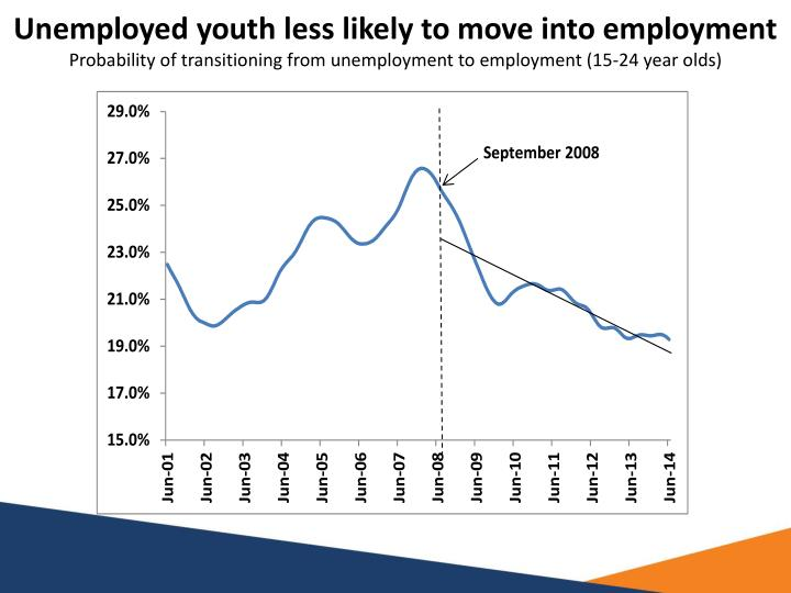 Unemployed youth less likely to move into employment