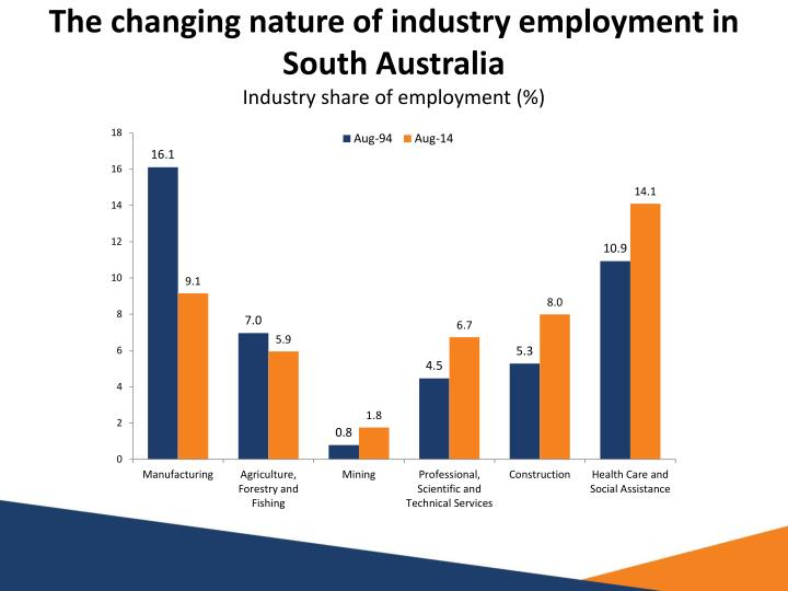 The changing nature of industry employment in South Australia