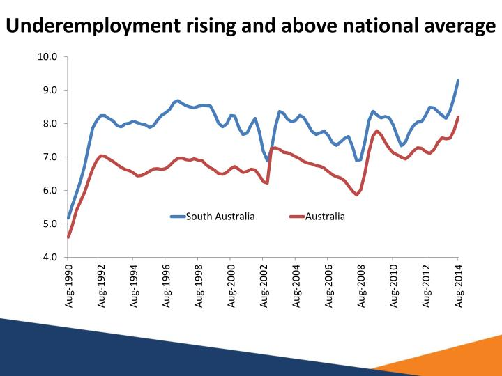 Underemployment rising and above national average
