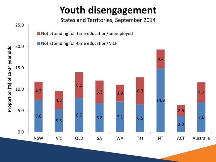 Youth disengagement