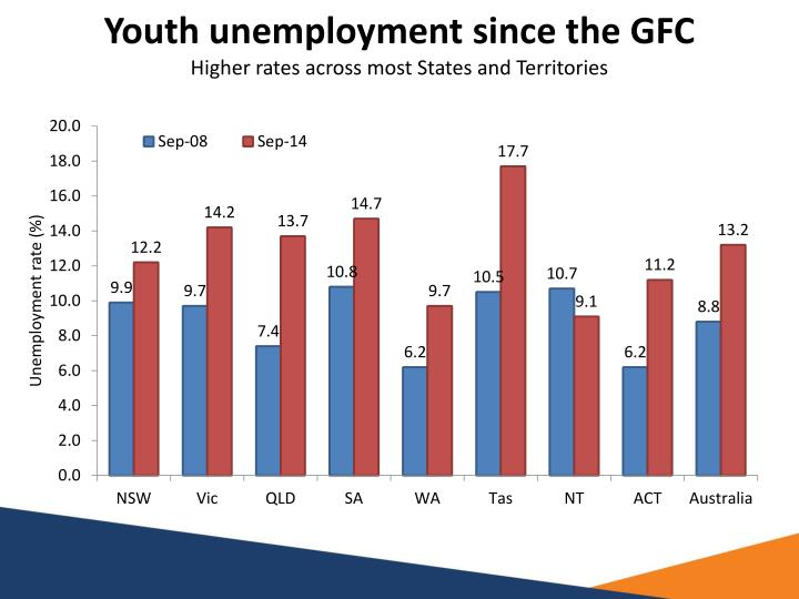 Youth unemployment since the GFC