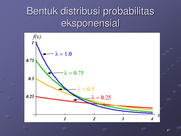 Bentuk distribusi probabilitas  eksponensial