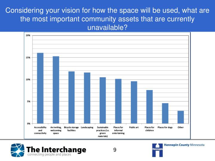 Considering your vision for how the space will be used, what are the most important community assets that are currently unavailable?
