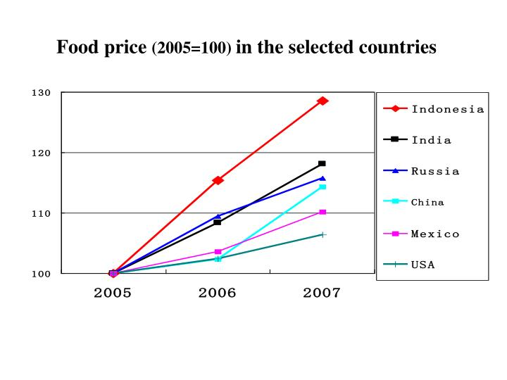 Food price 2005 100 in the selected countries