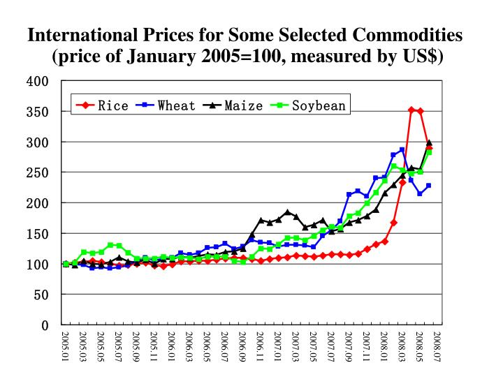 International Prices for Some Selected Commodities