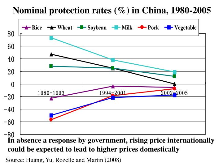 Nominal protection rates (%) in China, 1980-2005
