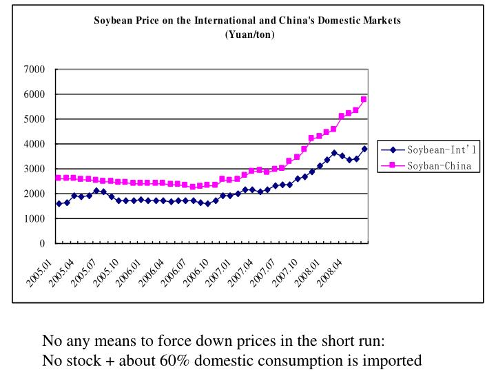 No any means to force down prices in the short run: