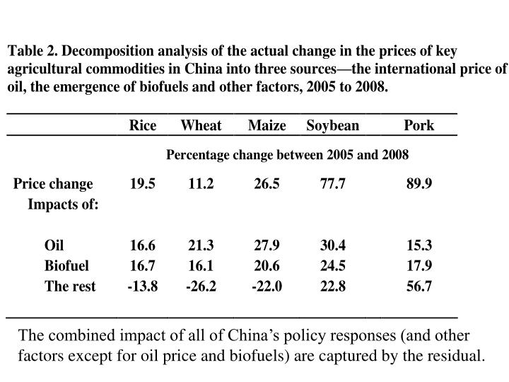 The combined impact of all of China's policy responses (and other