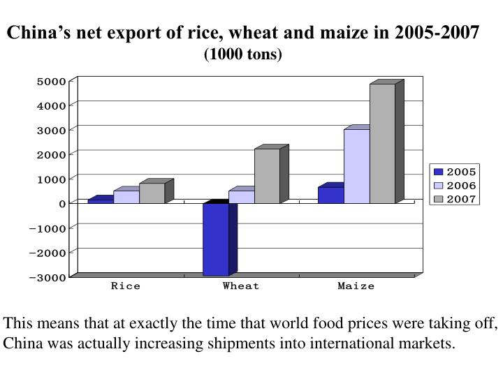 China's net export of rice, wheat and maize in 2005-2007