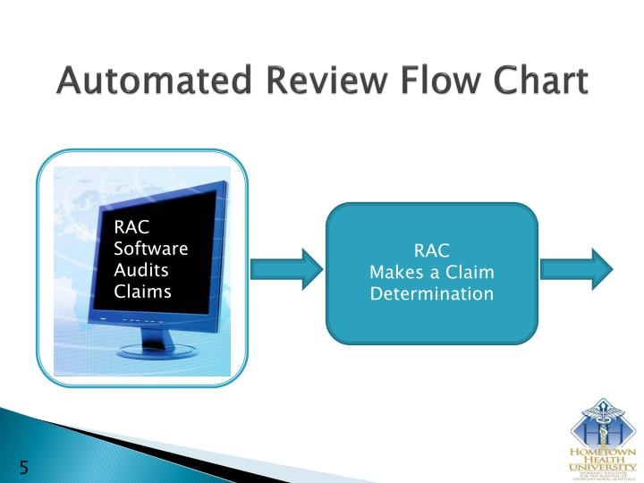 Automated Review Flow Chart