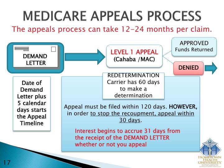 MEDICARE APPEALS PROCESS