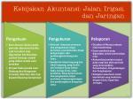 kebijakan akuntansi jalan irigasi dan jaringan