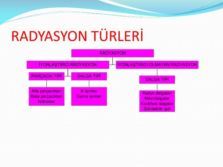 RADYASYON TÜRLERİ