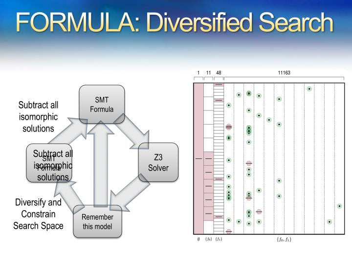 FORMULA: Diversified Search