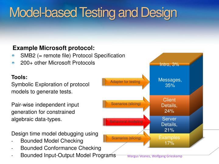 Model-based Testing and Design