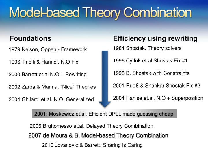 Model-based Theory Combination
