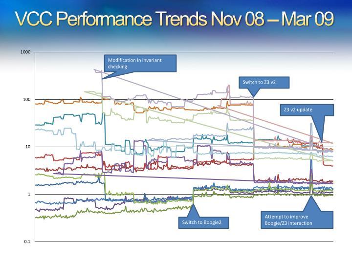 VCC Performance Trends Nov 08 – Mar 09