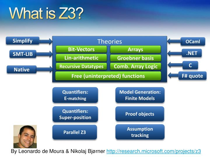 What is Z3?