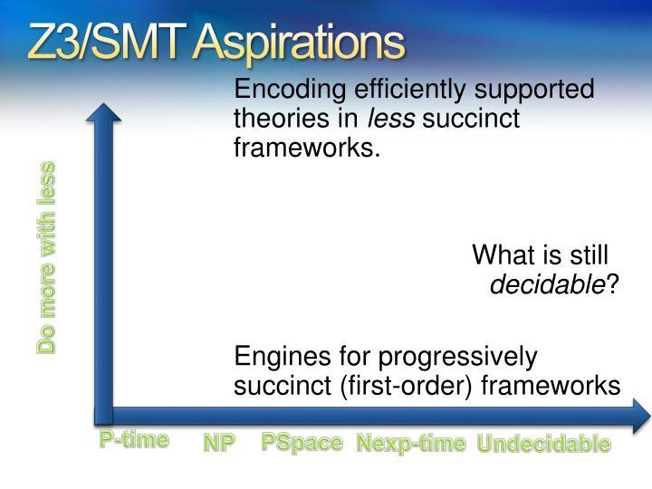 Z3/SMT Aspirations