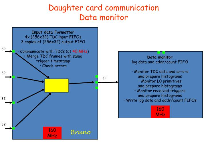 Daughter card communication