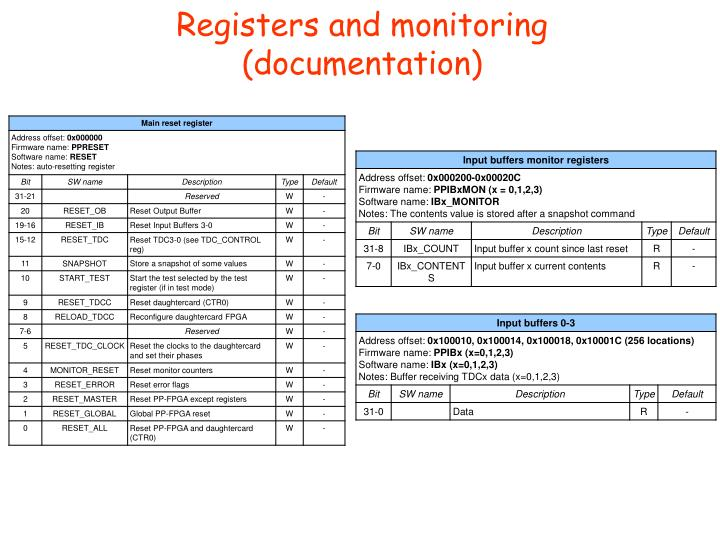 Registers and monitoring