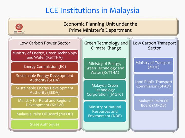 LCE Institutions in Malaysia