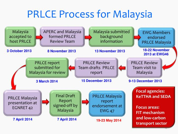 PRLCE Process for Malaysia