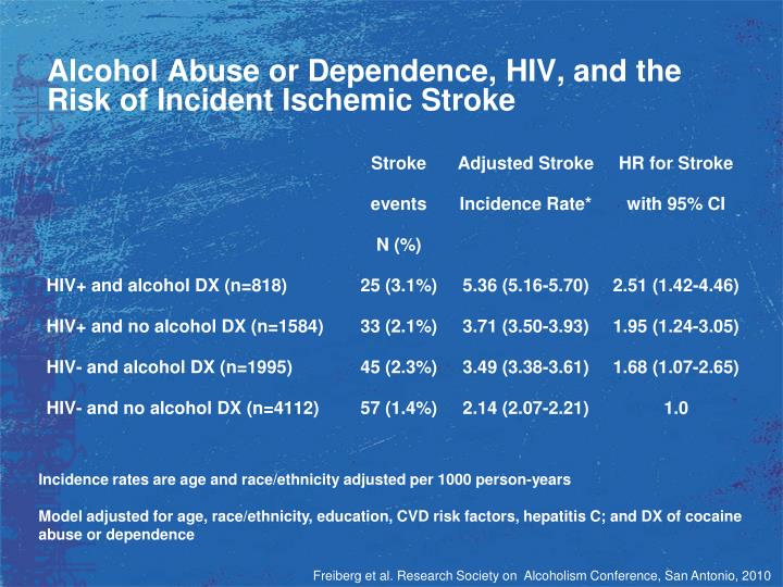 Alcohol Abuse or Dependence, HIV, and the Risk of Incident Ischemic Stroke
