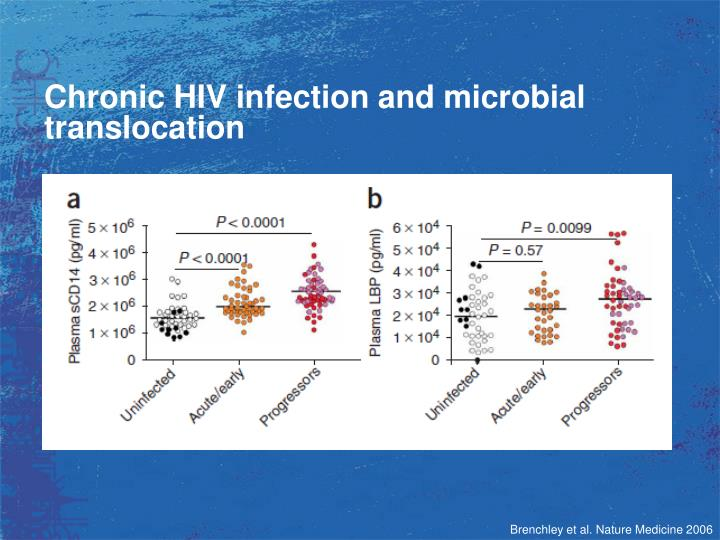 Chronic HIV infection and microbial translocation