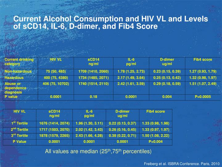 Current Alcohol Consumption and HIV VL and Levels of sCD14, IL-6, D-dimer, and Fib4 Score