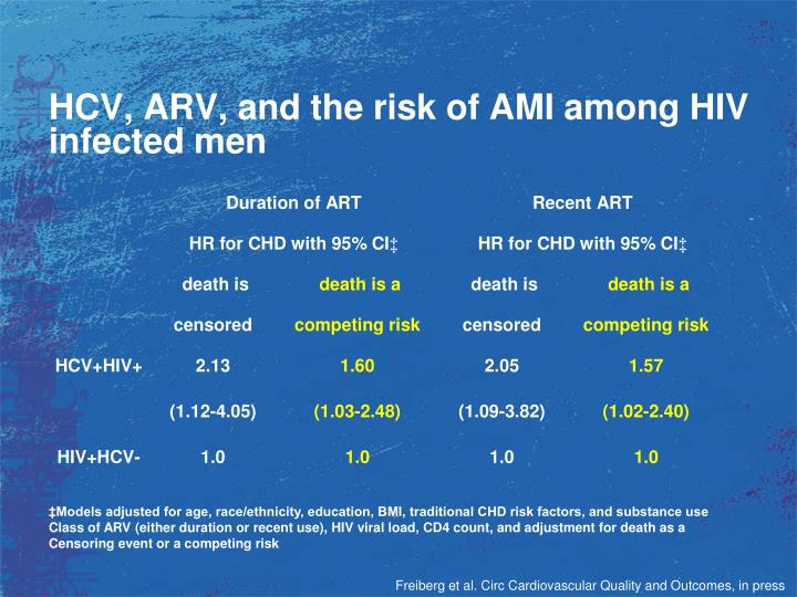 HCV, ARV, and the risk of AMI among HIV infected men