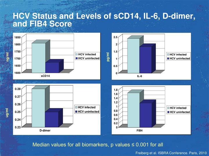 HCV Status and Levels of sCD14, IL-6, D-dimer, and FIB4 Score