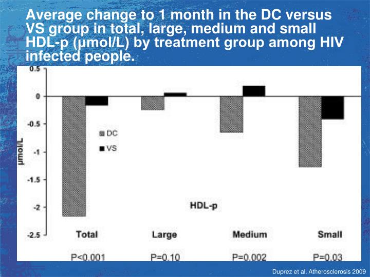 Average change to 1 month in the DC versus VS group in total, large, medium and small HDL-p (μmol/L) by treatment group among HIV infected people.