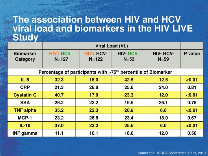 The association between HIV and HCV viral load and biomarkers in the HIV LIVE Study