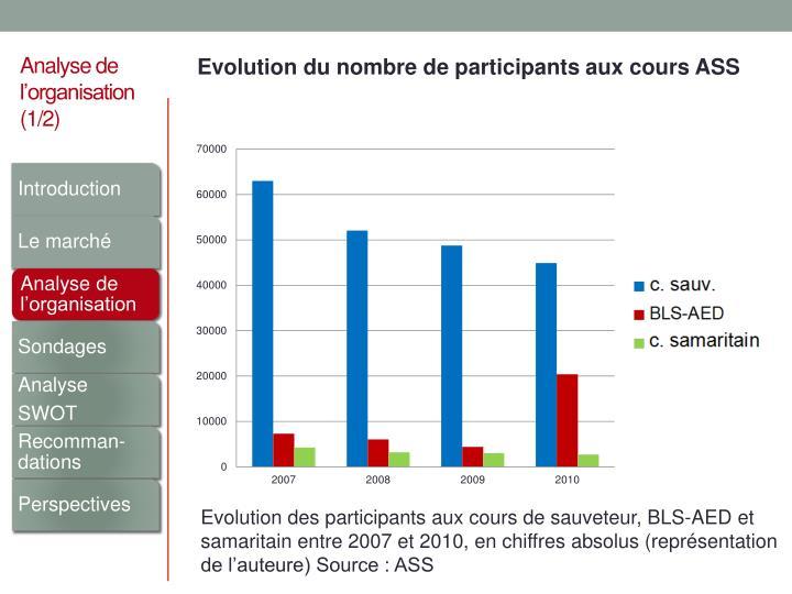 Evolution du nombre de participants aux cours ASS