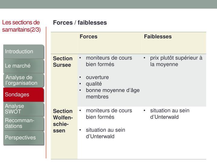 Forces / faiblesses