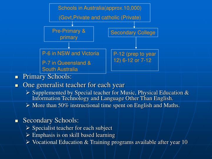 Schools in Australia(approx.10,000)